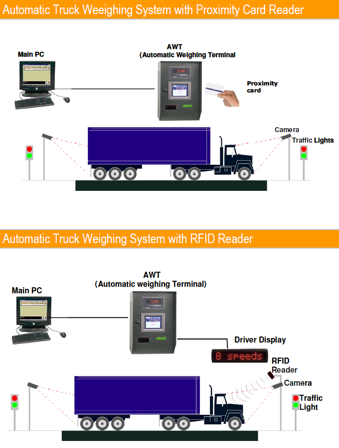 AUTOMATIC TRUCK SCALE SYSTEM | Scale-Link Automation, Inc